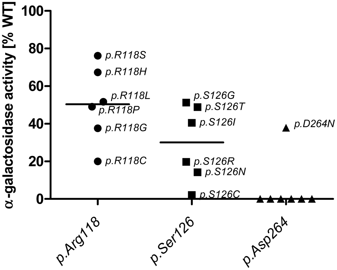 <i>In vitro</i> activity of specific GLA site mutations.