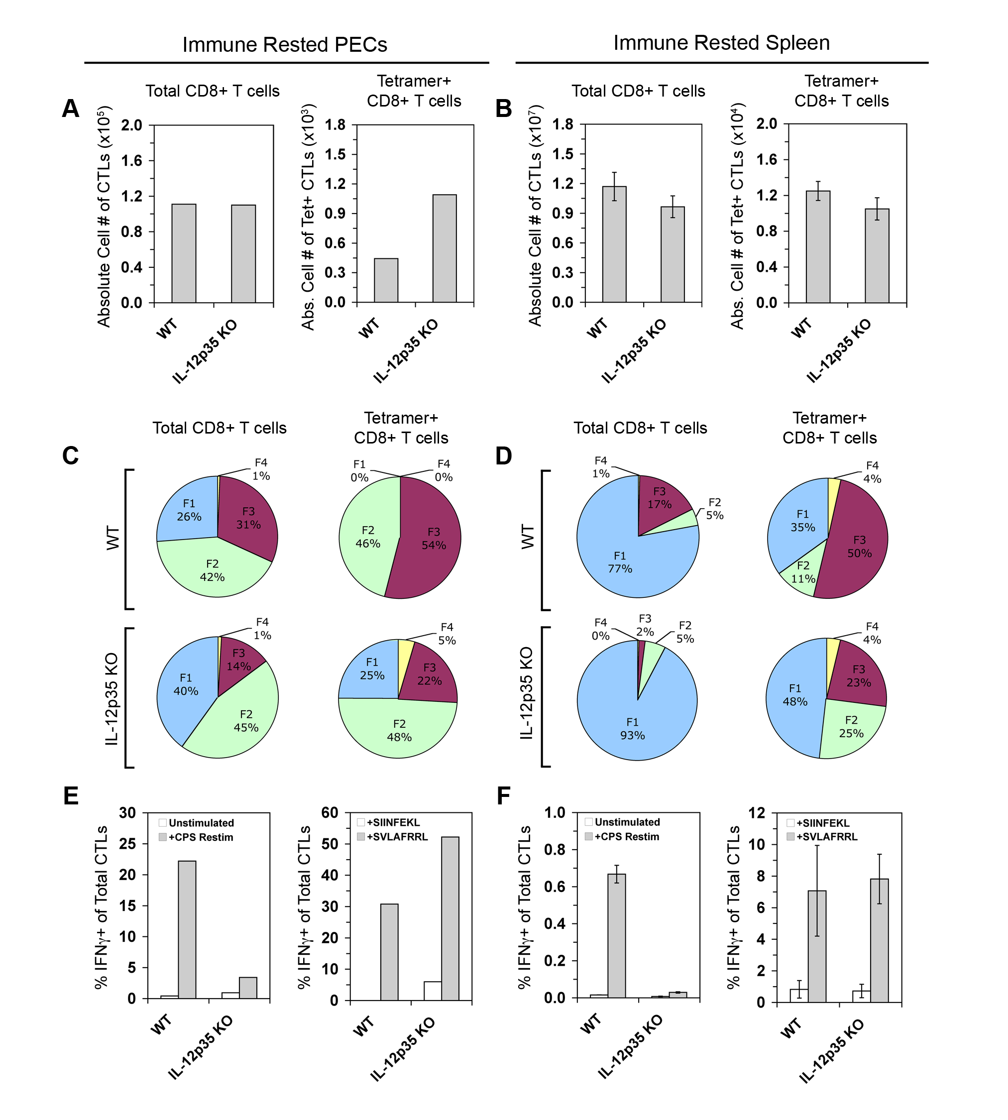 IL-12 is required to differentiate IFN-γ-producing effector memory CTLs.