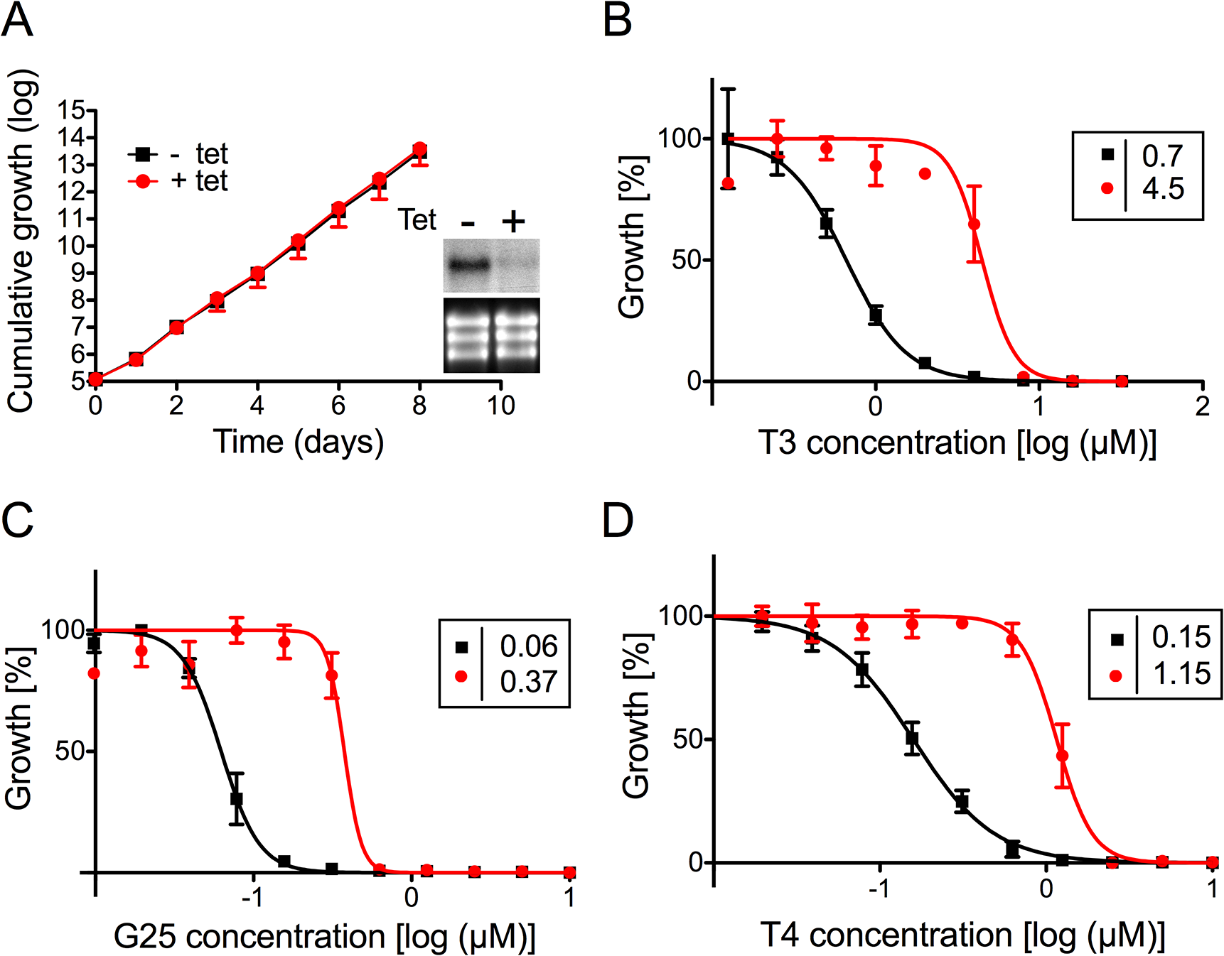 Sensitivity of <i>T</i>. <i>brucei</i> bloodstream forms towards choline analogs after RNAi against TbMCP14.
