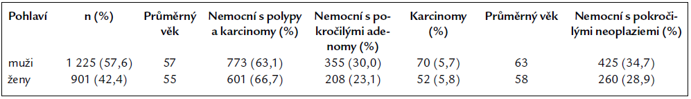 Jednotlivé typy neoplazií u obou pohlaví.