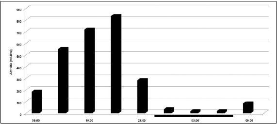 Cirkadiánna variácia aktivity tkanivového aktivátora plazminogénu. Tmavé prúžky na osi x reprezentujú čas spánku. (prevzaté a modifikované z Andreotti a Kluft /38/).