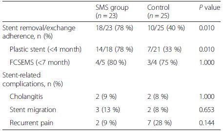 Outcomes of SMS reminding compared with standard care