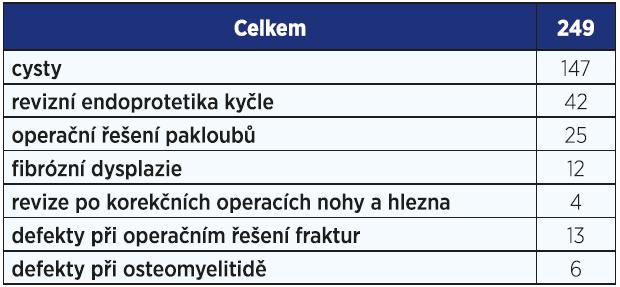 Použití preparátu PerOssal na naší klinice v období 2012–2016.