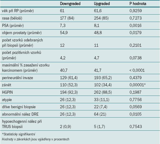 Upgraded skupina vs downgraded skupina u mužů s GS biopsie ≥ 7 (skupina 2).