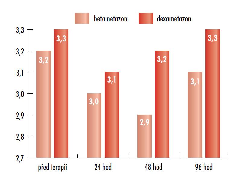 Hodnoty A/B-indexu AU.