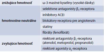 Rozdelenie antihypertenzív a hypolipidemík podľa ich vzťahu ku hmotnosti