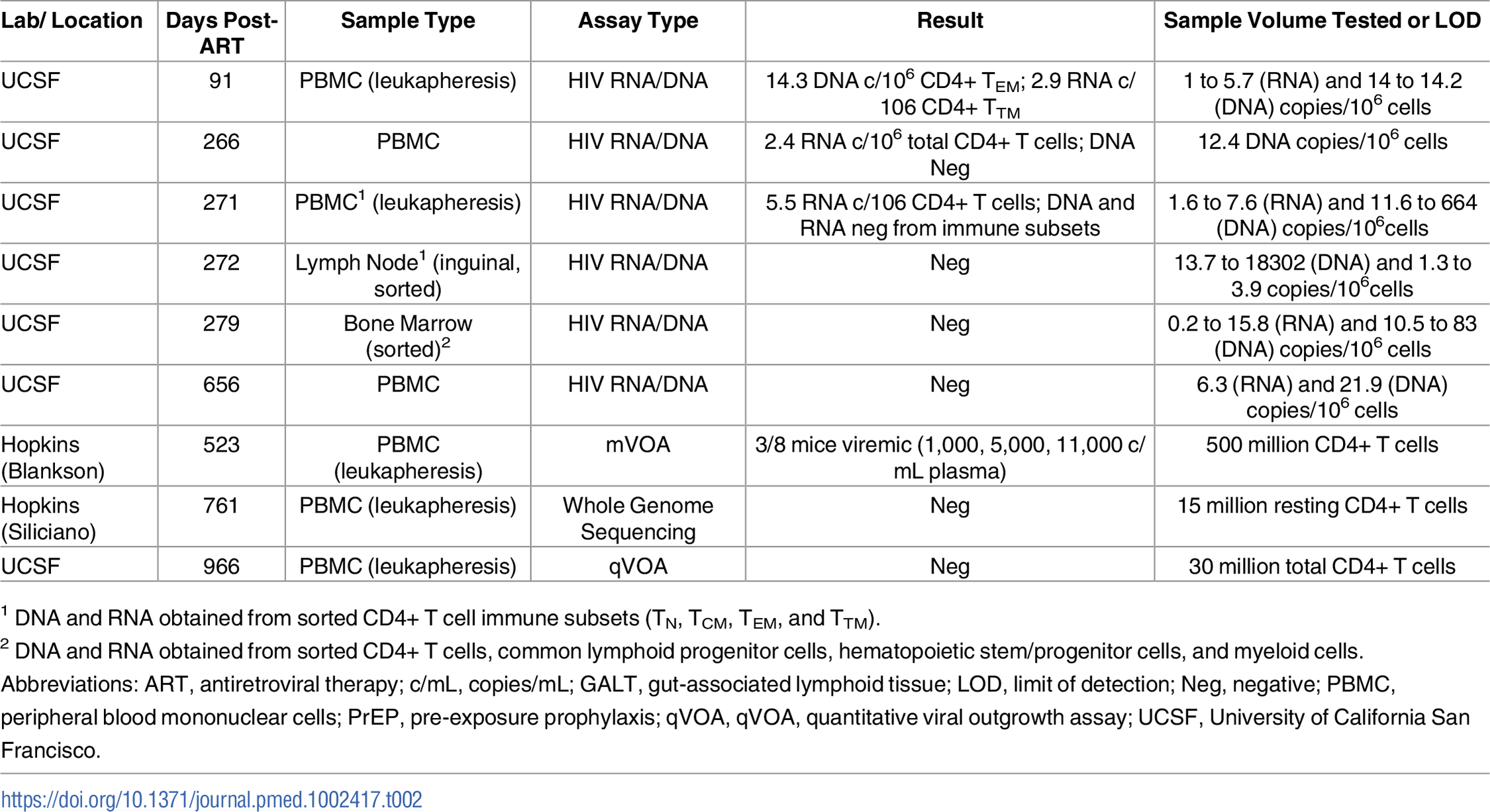 HIV-1 assay results from PrEP Participant B longitudinal blood and tissue sampling.
