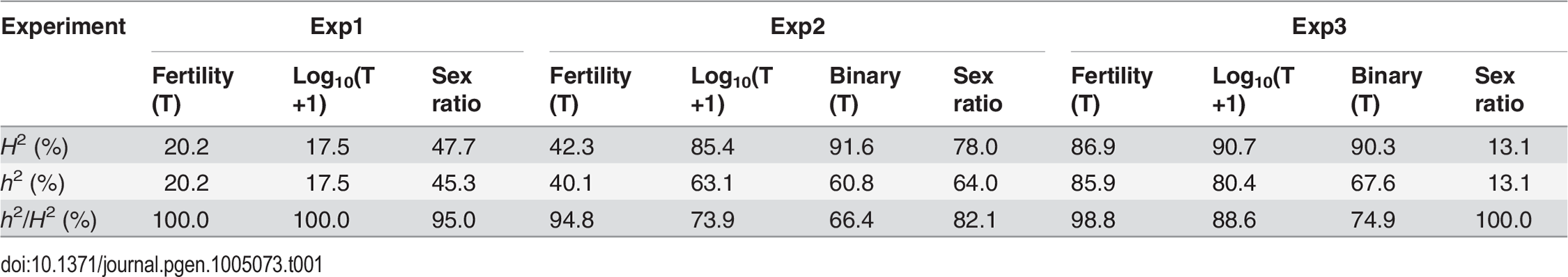 Genetic components of QTL mappings: Genetic variance (<i>H</i><sup>2</sup>) and additive genetic variance (<i>h</i><sup>2</sup>) in the three QTL experiments.