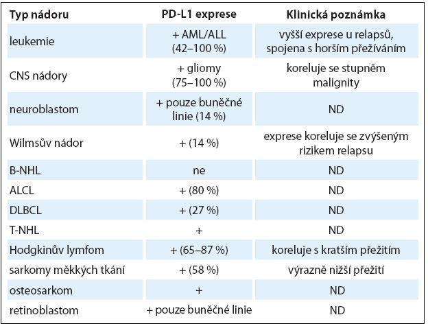 Exprese PD-L1 u pediatrických typů nádorů [10].