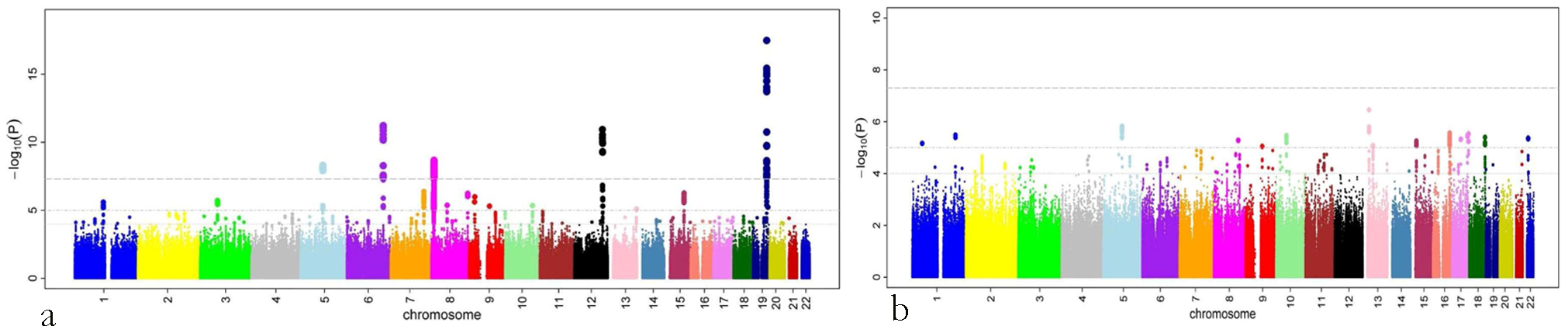 P-values (minus log-transformed) are shown in a signal intensity (Manhattan) plot relative to their genomic position.