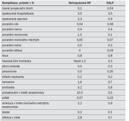 Tab. 9.7. Peroperační a časné pooperační komplikace při retropubické RP a RALP.