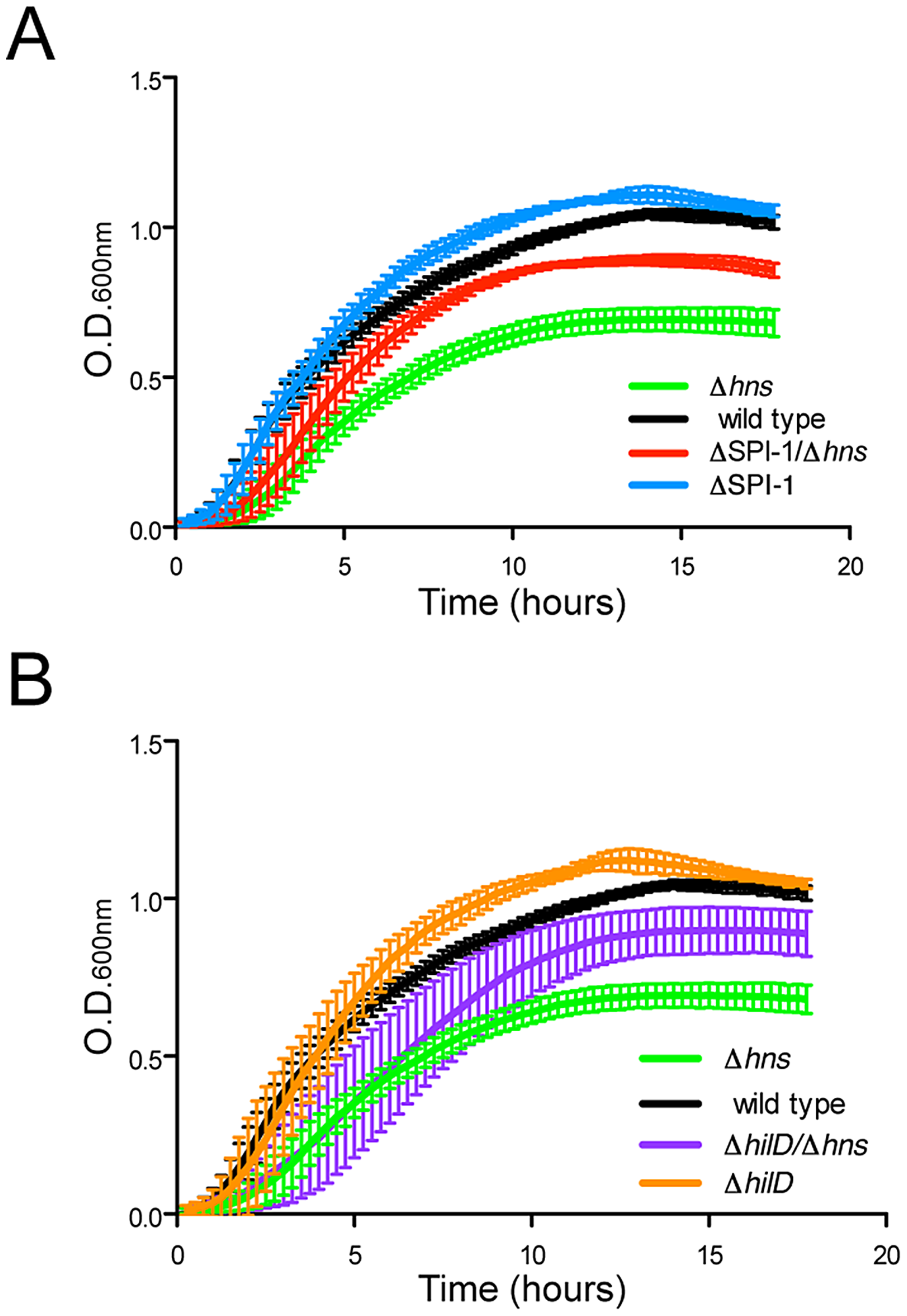 Disruption of SPI-1 expression improves fitness of an <i>hns</i> mutant.