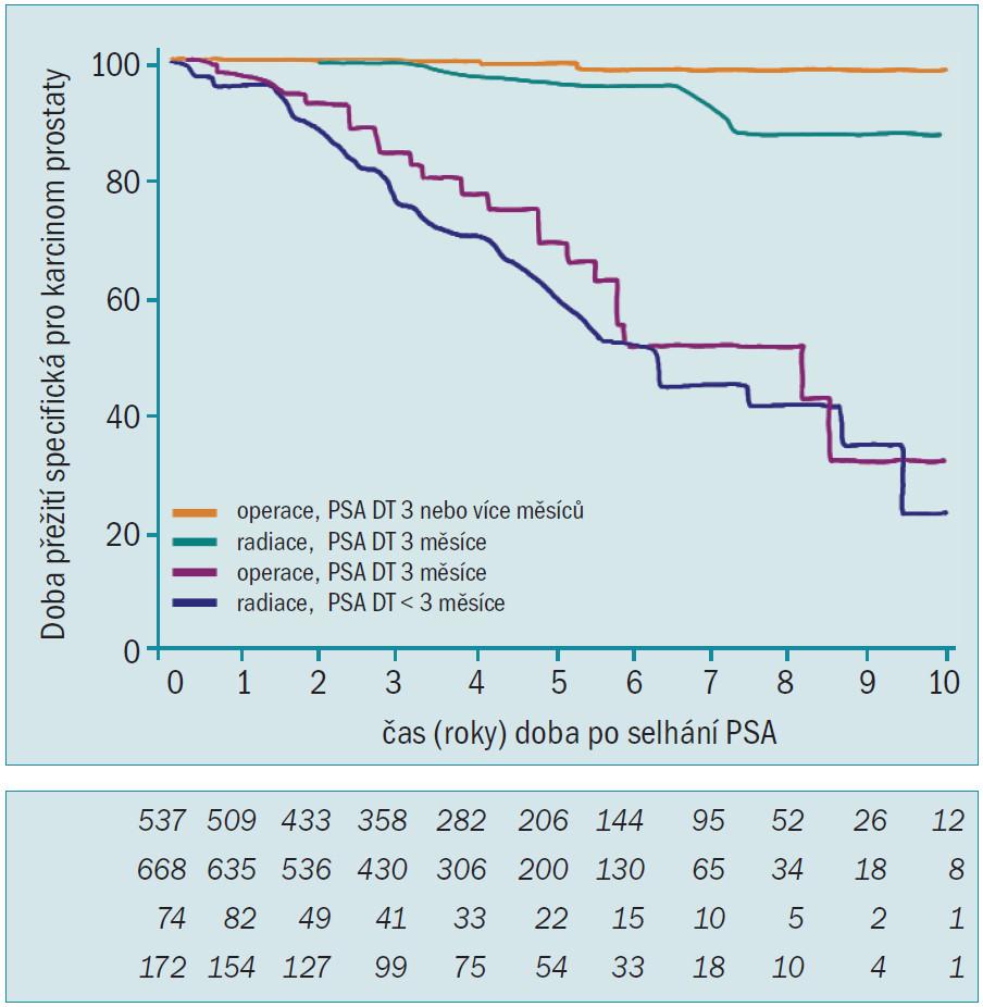 Specifické přežití při karcinomu prostaty u mužů s rostoucí PSA po operaci a radiační terapii. Horní 2 křivky představují muže s PSADT 3 nebo více měsíců po operaci nebo radiaci (oranžová čára = operace, zelená čára = radiace) a spodní křivky představují muže s PSADT méně než 3 měsíce po operaci a radiační terapii. Hodnoty pod grafem udávají počty mužů s rizikem. U 12 % mužů léčených operativně a 20 % mužů léčených radioterapií bylo PSADT < 3 měsíce [7].