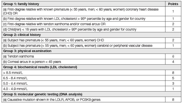 Dutch Lipid Clinic Network criteria for diagnosis of heterozygous familial hypercholesterolaemia in adults [1]