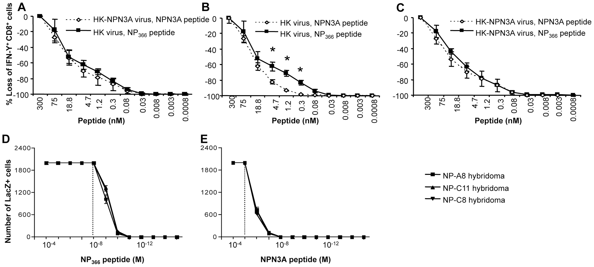 Decreased TCR functional avidity of D<sup>b</sup>NPN3A-primed T cells for D<sup>b</sup>NP<sub>366</sub>.