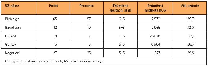 Výsledky ultrasonografického vyšetření