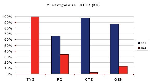 In vitro citlivost Pseudomonas aeruginosa Graph 7. In vitro sensitivity of Pseudomonas aeruginosa Počet bakterií 38. Zkratky: TYG – tygecyklin, FQ – fluorochinolony, CTZ – ceftazidim, GEN – gentamicin, CITL – % citlivosti, REZ – % rezistence