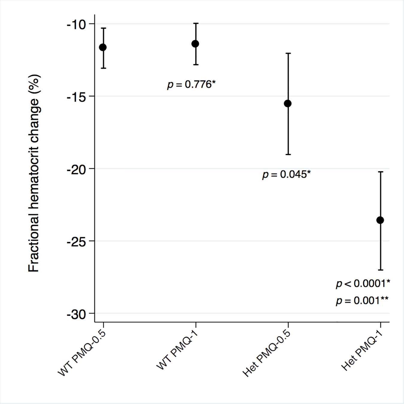 Mean maximum individual fractional haematocrit reductions in G6PD heterozygous and wild-type females taking PMQ-1 or PMQ-0.5.