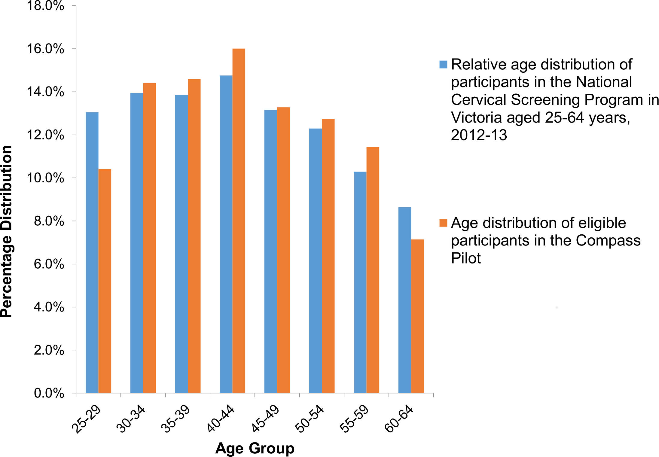 Participant age distribution, compared to those routinely attending cervical screening in Victoria.