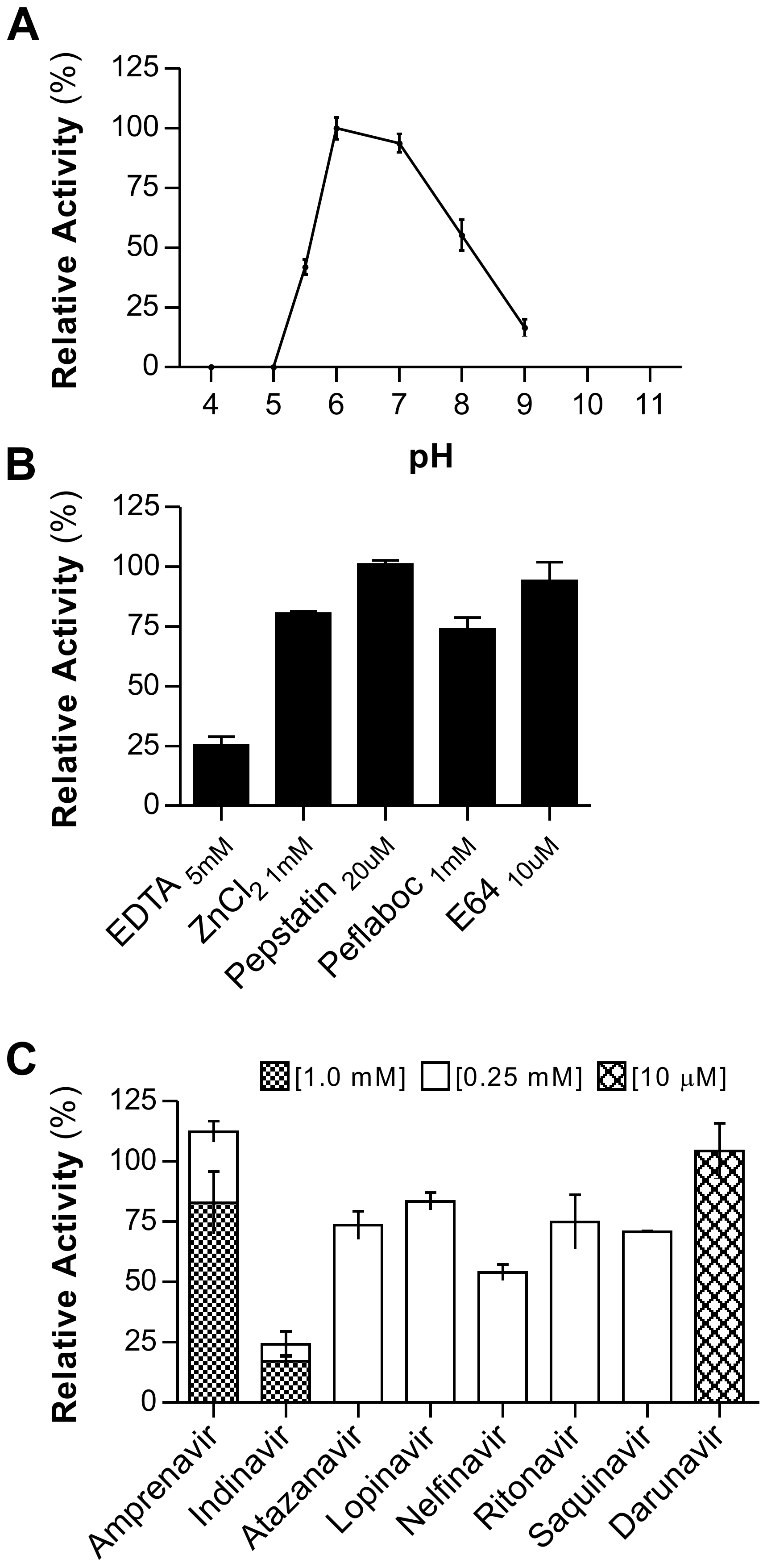 rAPRc activation product displays optimal activity at pH 6 and is strongly inhibited by specific HIV-1 PR inhibitors.