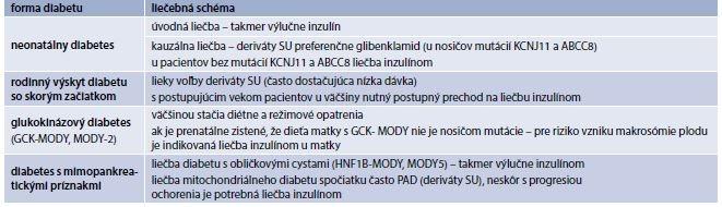 Tab. 8.1 | Monogénové formy diabetes mellitus