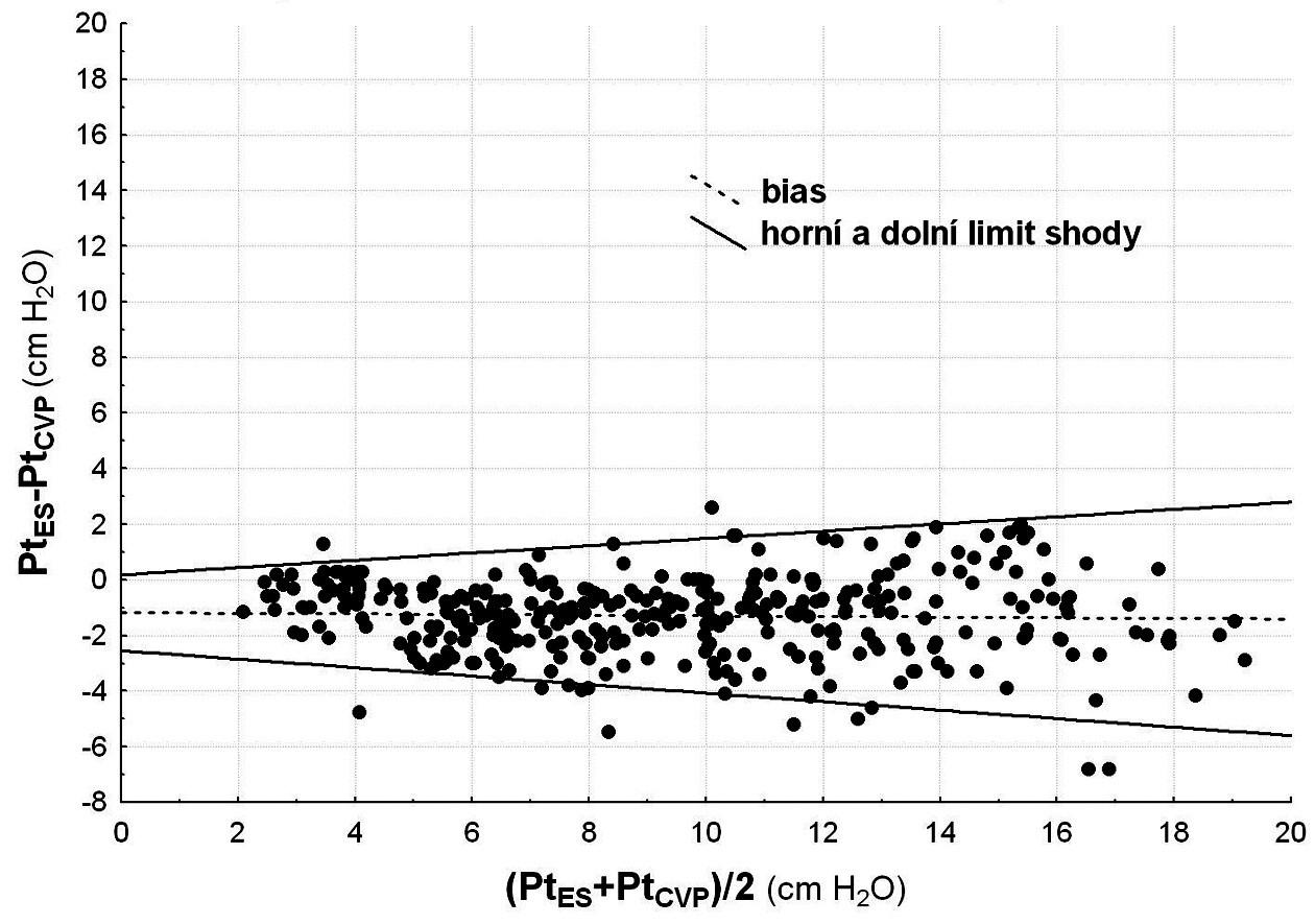 Chyba měření transalveolárního tlaku pomocí CVP  Graf podle Bland-Altmana, na ose x je průměrná hodnota měření originální a zkoumané metody zastupující pravou hodnotu měření a na ose y rozdíl hodnot představující chybu měření. Přímky průměrné chyby (bias) a limitů shody byly získány regresní metodou, limit shody je v rozsahu ± 1,96násobku standardní odchylky chyb. Bias měření pomocí centrálního žilního tlaku tlaku (dPt<sub>CVP</sub>) – přerušovaná přímka – se neměnil, limit shody (nepřerušovaná přímka) se rozšiřuje s nárůstem měřené hodnoty (r = 0,3, p < 0,001, r je Pearsonův korelační koeficient, p je statistická významnost korelace).