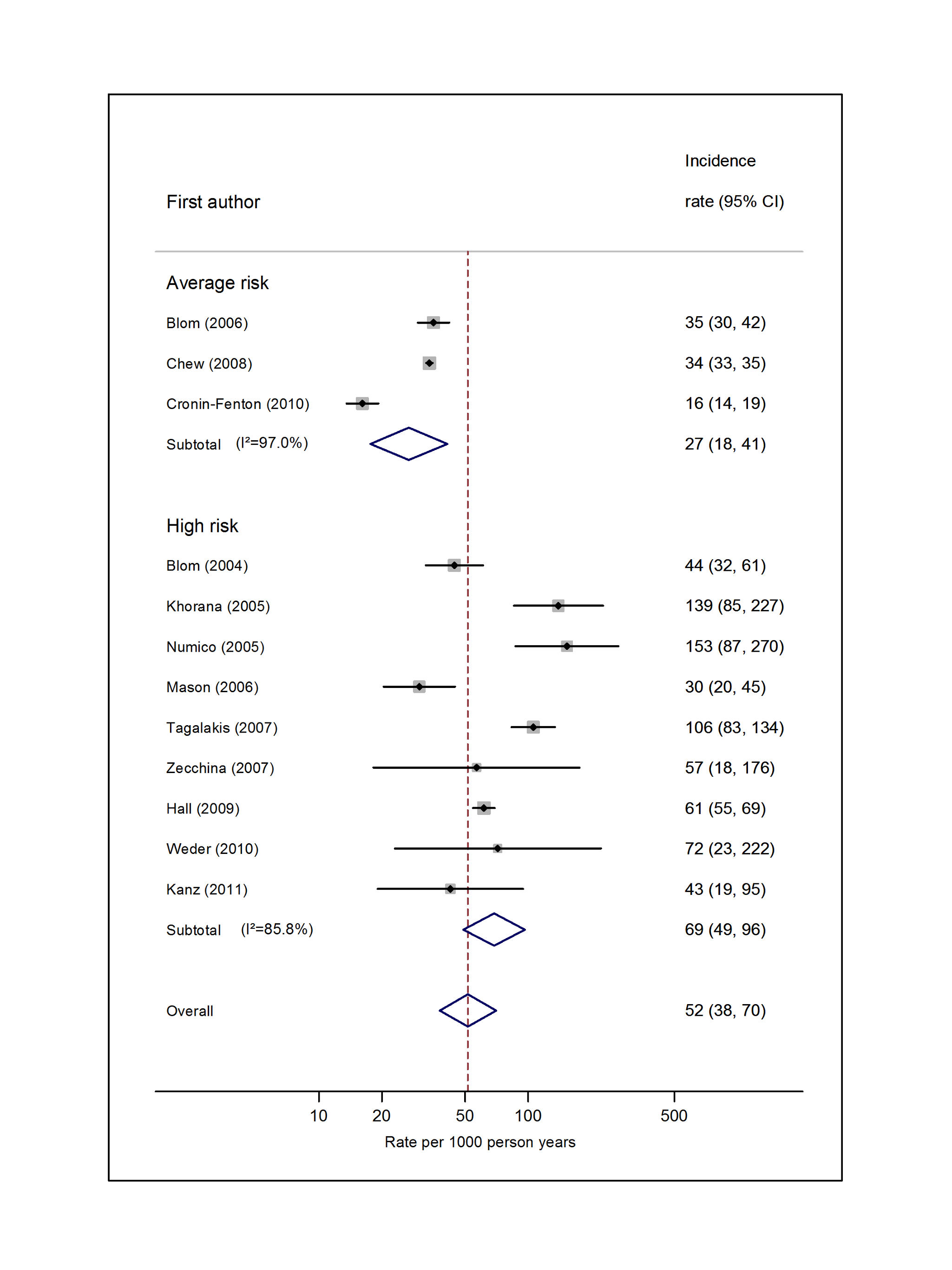 Pooled incidence of venous thromboembolism for lung cancer.