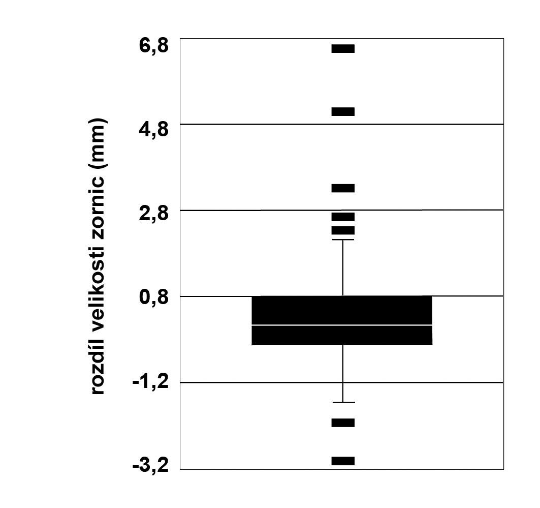 Box plot diagram rozdílů velikosti zornice pravého oka před a po podání tramadolu u 60 dobrovolníků (parametr INIT)