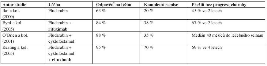 Srovnání výsledků léčby chronické B-lymfocytární leukemie založené na fludarabinu s/bez rituximabu v 1. linii.