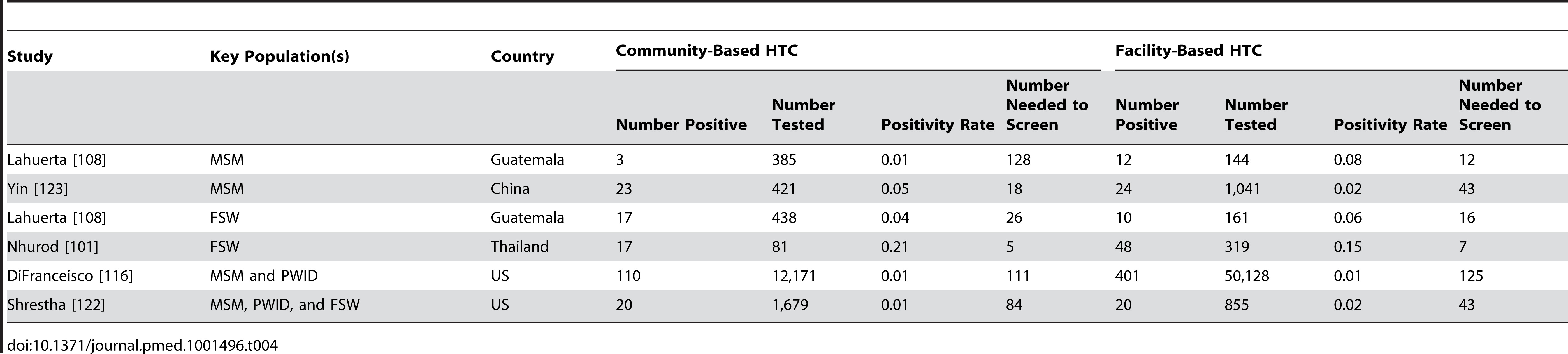 Number needed to screen to identify a person with HIV in studies offering community- and facility-based HTC to key populations.