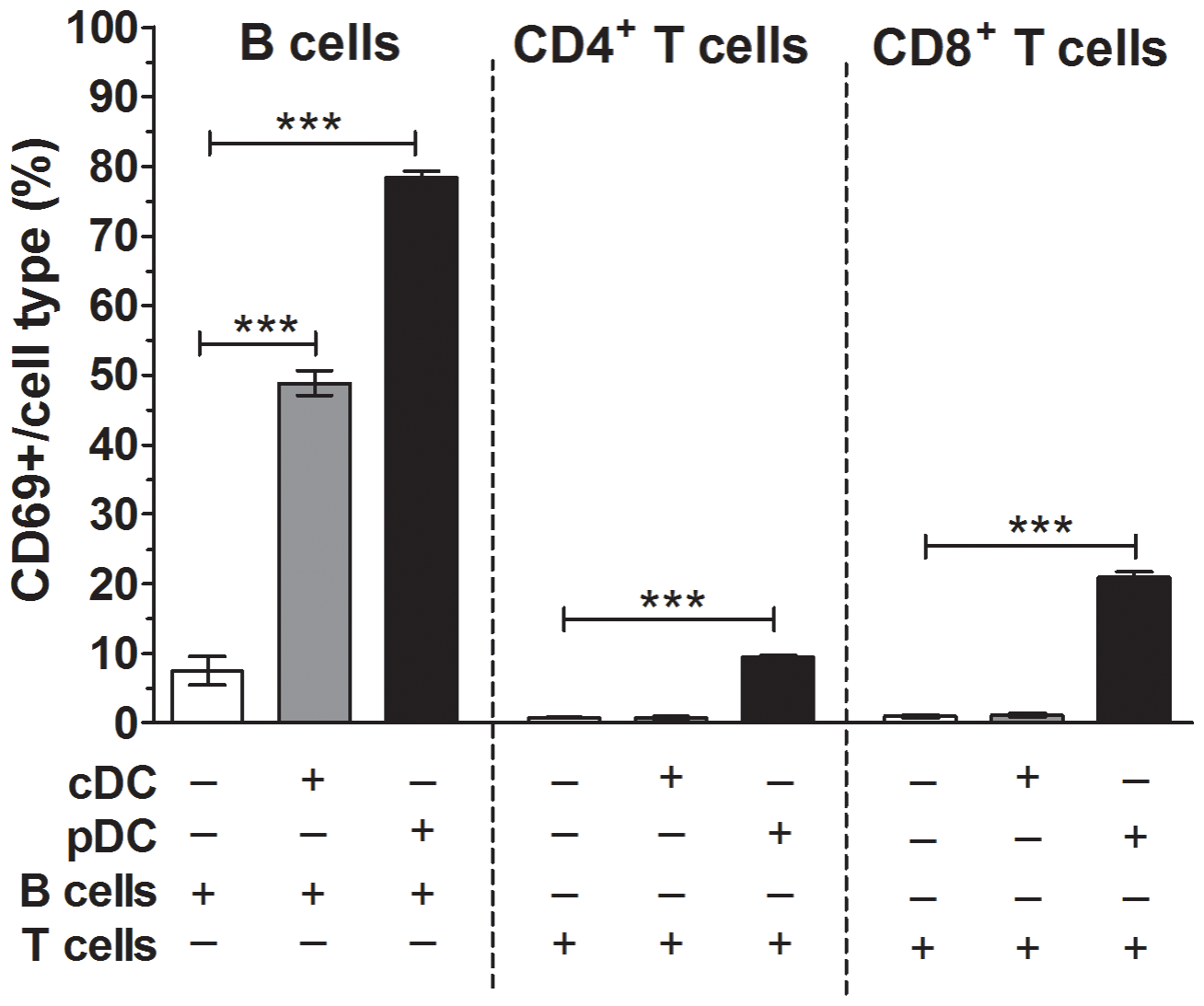 Plasmacytoid DC contributed to B cell and T cell activation by RRV.
