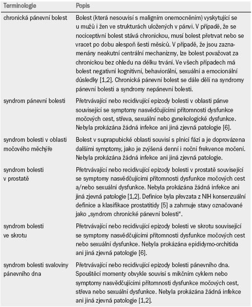 Definice termínů chronické pánevní bolesti.