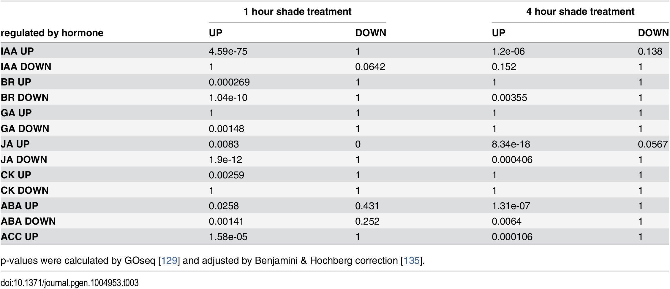 Over-representation analysis of shade-responsive genes and hormone responsive genes.