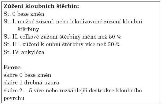 Hodnocení podle Sharpa-van der Heijde.