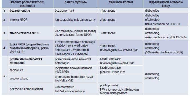 Tab. 9.20 | Klasifikácia diabetickej retinopatia: frekvencia kontrol a vedenie liečby