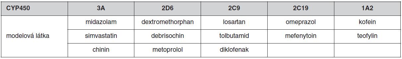 Příklady specifických substrátů (modelových látek) na stanovení metabolického poměru (MR) (16)