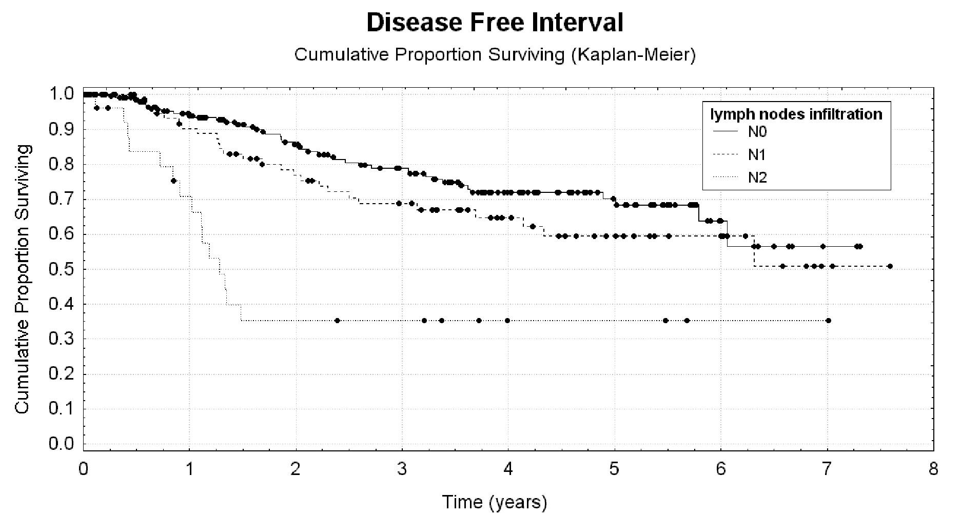 Uzlinové postižení jako rizikový faktor krátkého bezpříznakového přežití Graph 5: Lymph nodes infiltration as a risk factor for short disease free interval