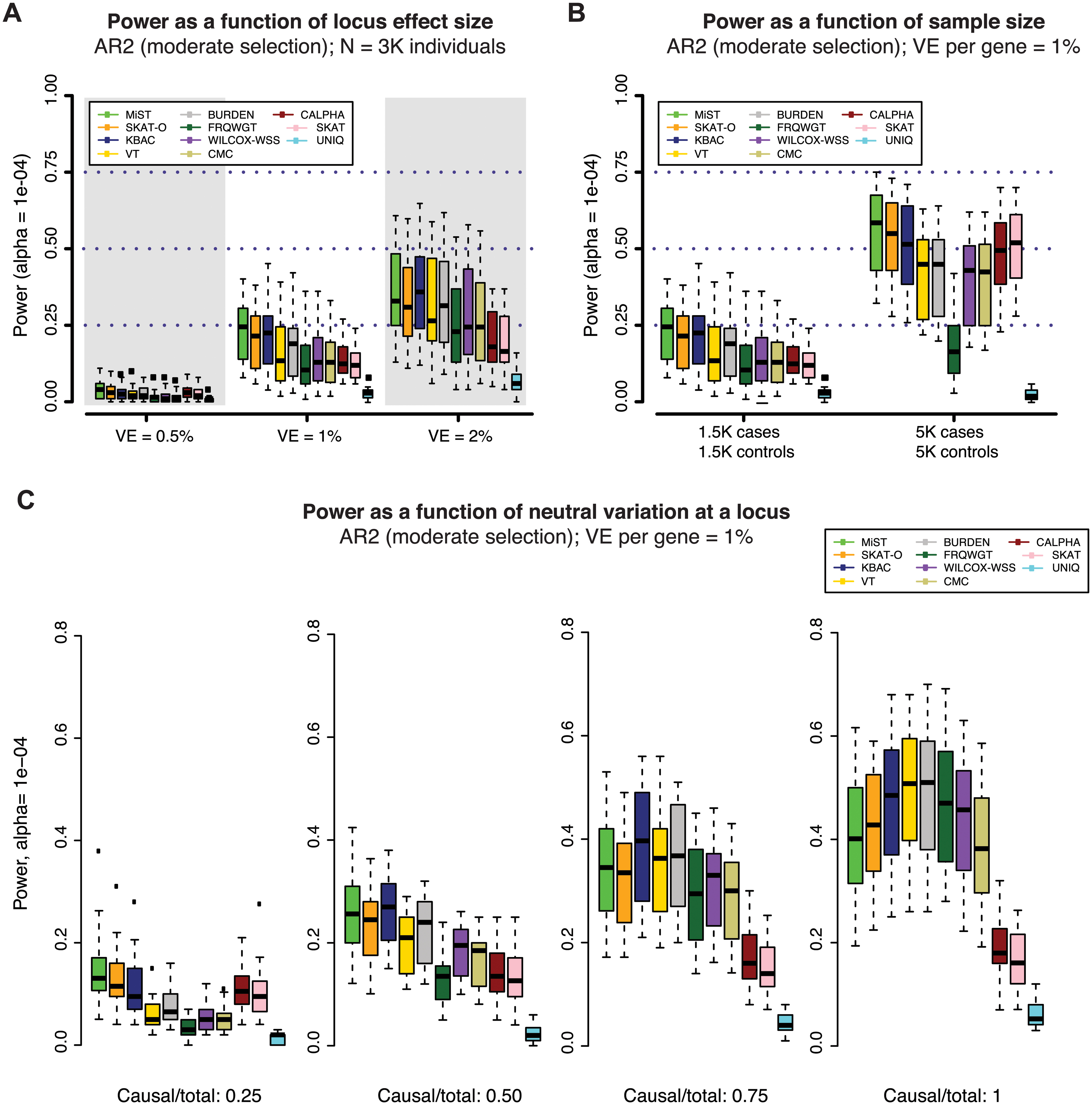 Power of gene-based methods as a function of sample size, locus effect size, and neutral variation.