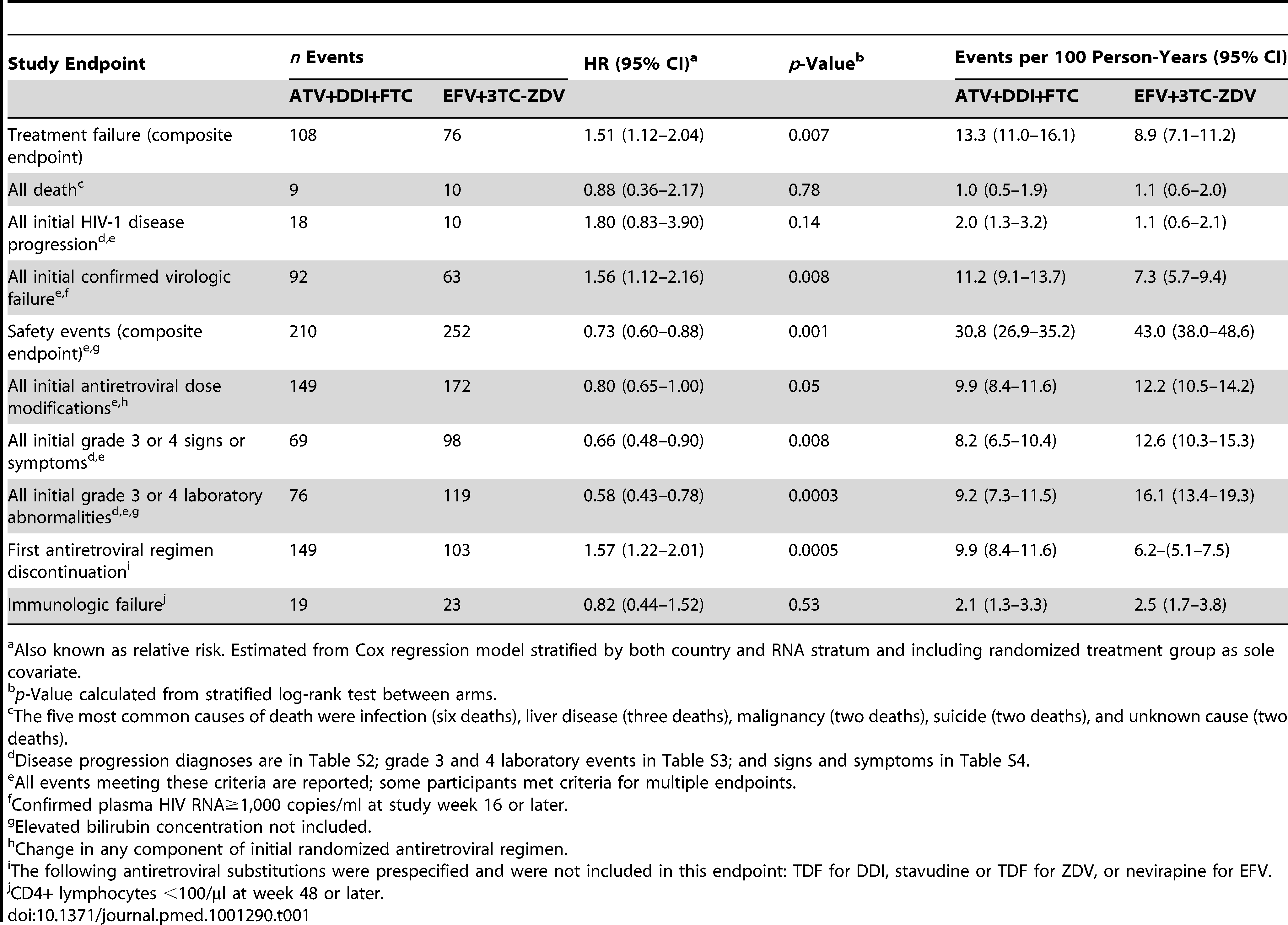 Primary and secondary time-to-event outcomes for the comparison of atazanavir plus didanosine-EC and emtricitabine to efavirenz plus lamivudine-zidovudine using data collected through 22 May 2008.
