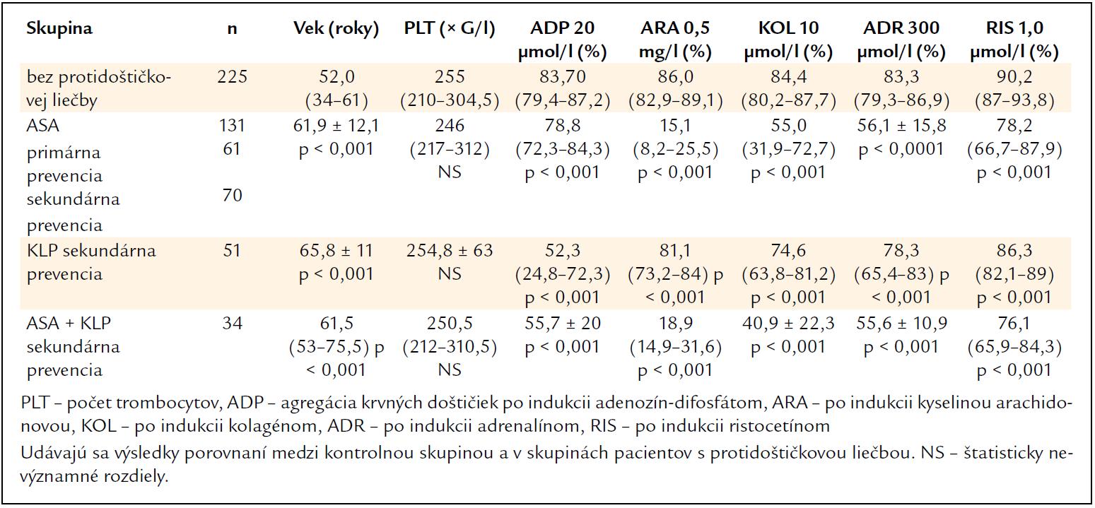 Výsledky v kontrolnej skupine jedincov bez protidoštičkovej liečby a v súbore pacientov s protidoštičkovou liečbou – kyselinou acetylsalicylovou (ASA), klopidogrelom (KLP) a s kombinovanou liečbou (ASA + KLP).