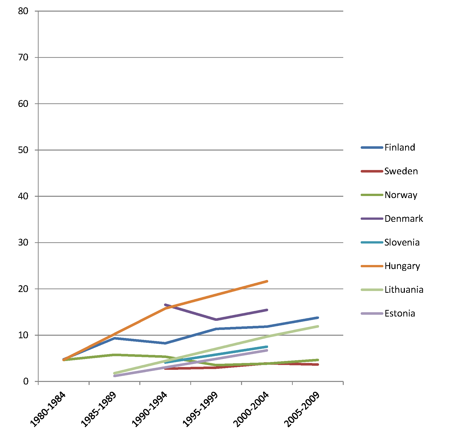 Trends in age-adjusted mortality from alcohol-related causes among women aged 35–79 y in the high education group in Northern and Eastern European countries, ca. 1980–2010, by country.