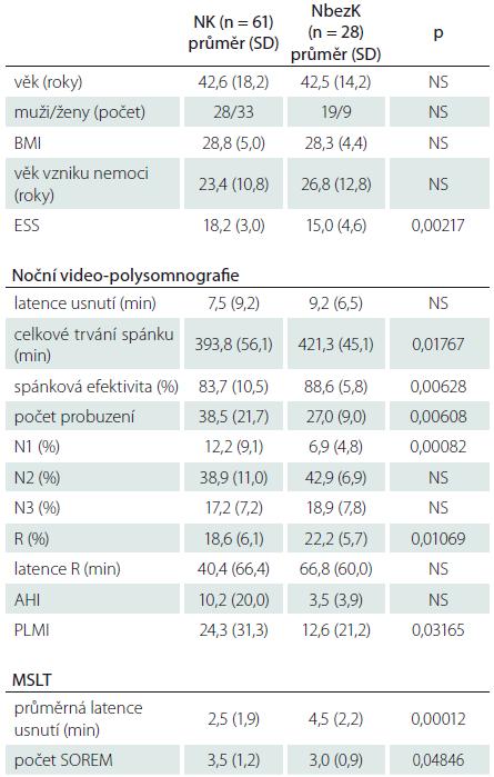 Nemocní s NK a NbezK, kteří nebyli nikdy nebo nejméně 2 týdny před vyšetřením léčeni antidepresivy – základní informace, výsledky z noční video-polysomnografi e a MSLT.