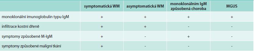 Klasifikace Waldenströmovy makroglobulinemie (WM) a příbuzných poruch