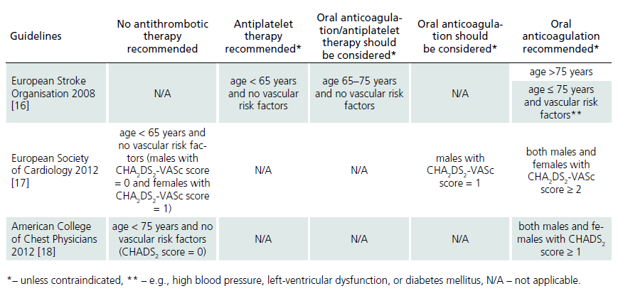 Indication of antithrombotic therapy in patients with non-valvular atrial fibrillation.