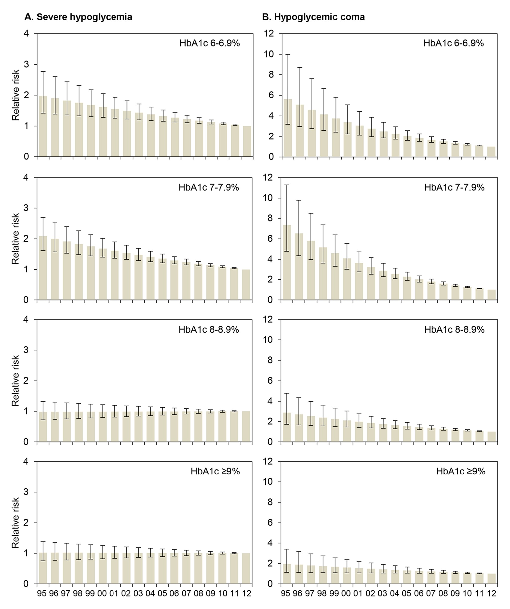 Relative risk for severe hypoglycemia and hypoglycemic coma by HbA1c category for each treatment year.