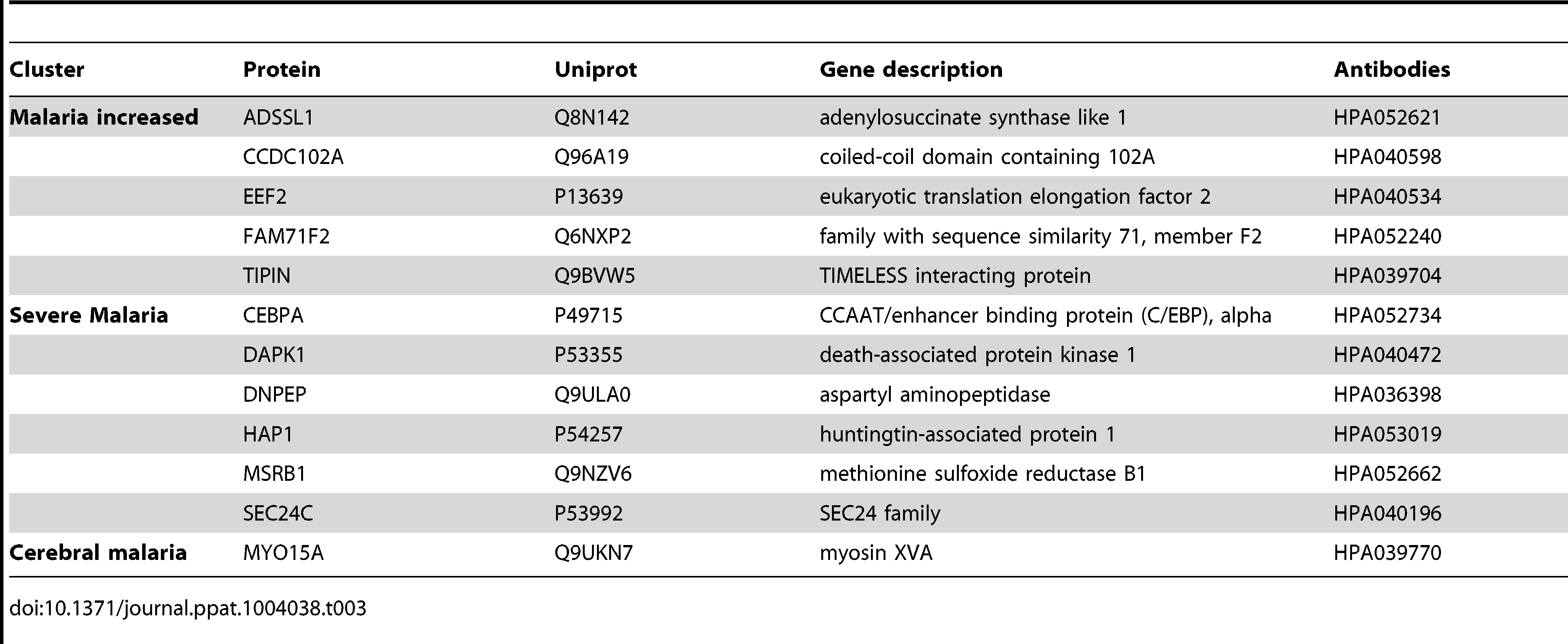Overview of single protein candidates with SOTA clusters (random array).