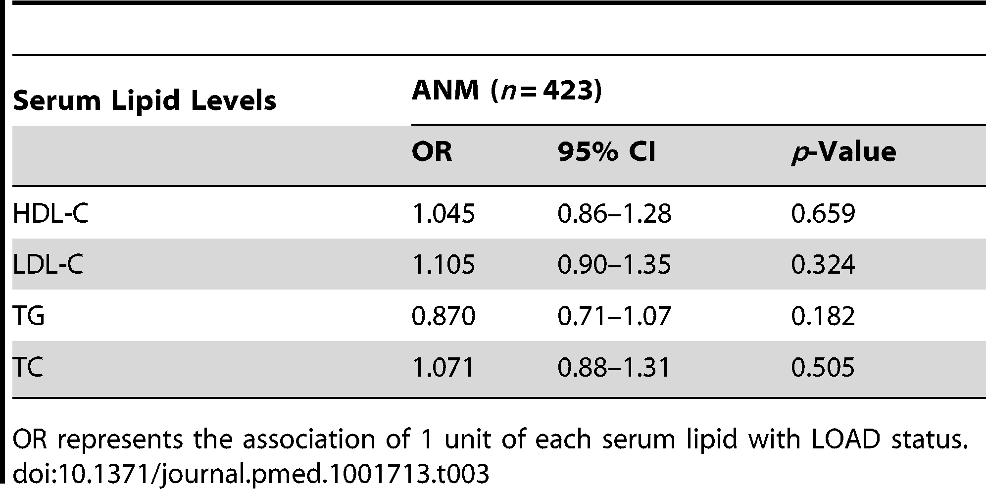 Association of serum lipid levels with LOAD in participants of the ANM cohort.