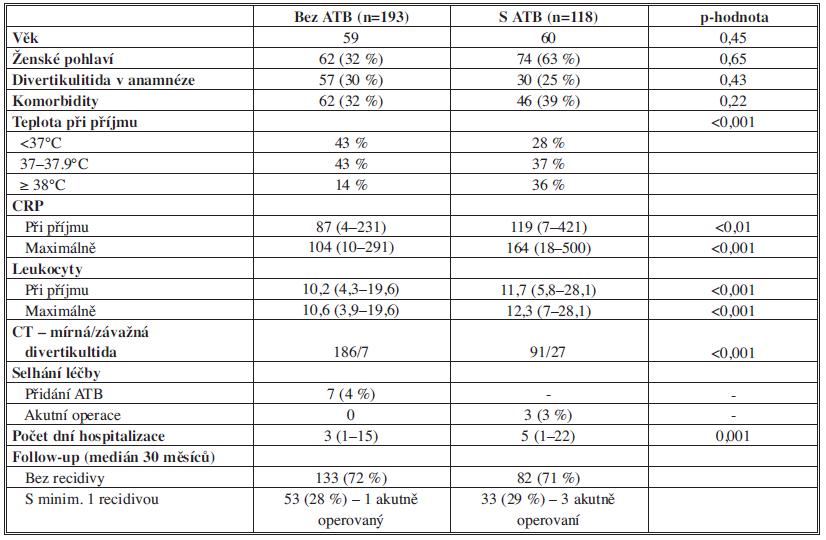Výsledky retrospektivní studie Hjerna (2007) Tab. 1: Results of Hjern's retrospective study (2007)