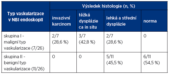 Vztah mezi NBI klasifikací a histologickou diagnózou (n – počet, % - procento histologických diagnóz).