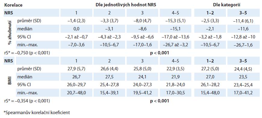 Závislost hodnoty procentuální ztráty hmotnosti/indexu tělesné hmotnosti na hodnotě skóre NRS.